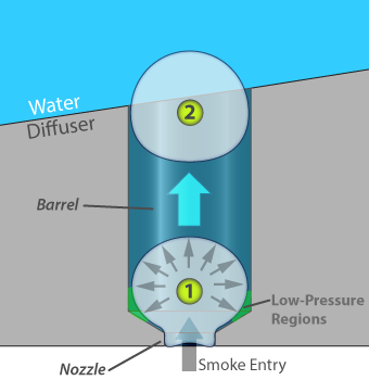 Retention barrel cutaway bubble formation and retention phase illustration